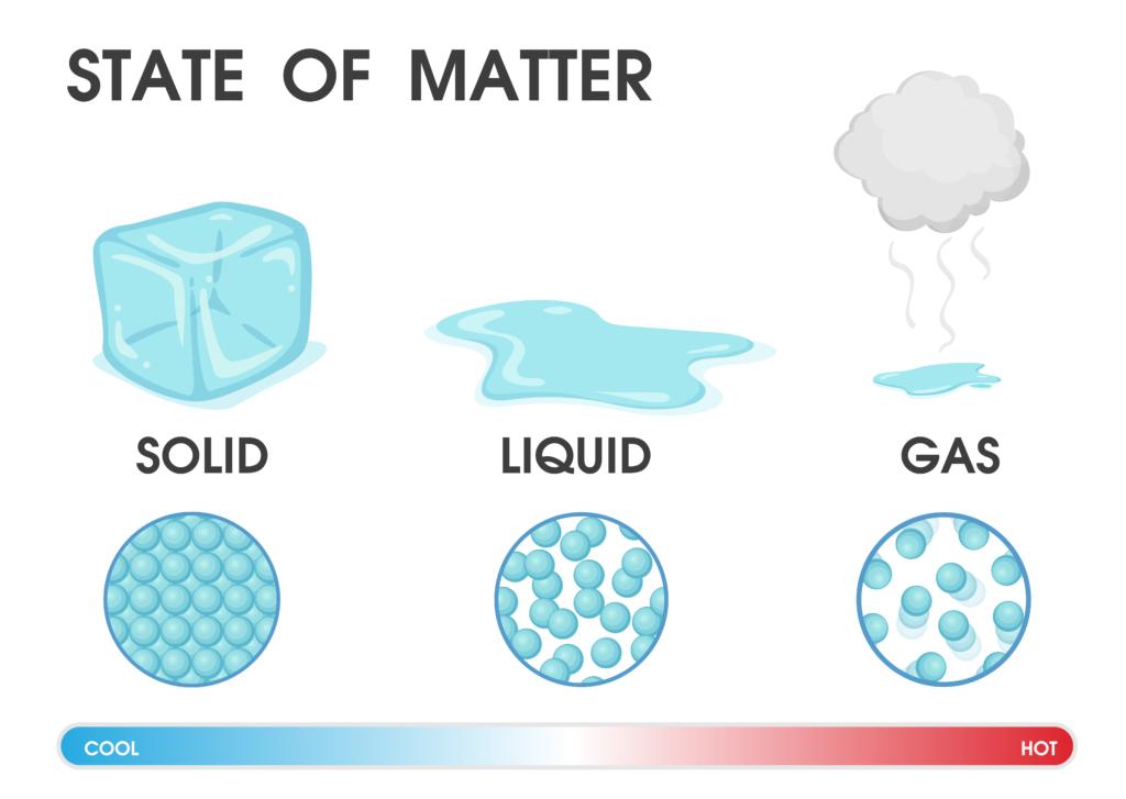 Kuvituskuvapiirros veden kolmesta olomuodosta. Jää, vesi, höyry.